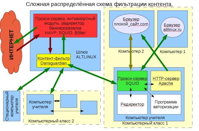 Список контент-фильтров — Википедия